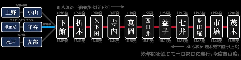 水戸線運行状況